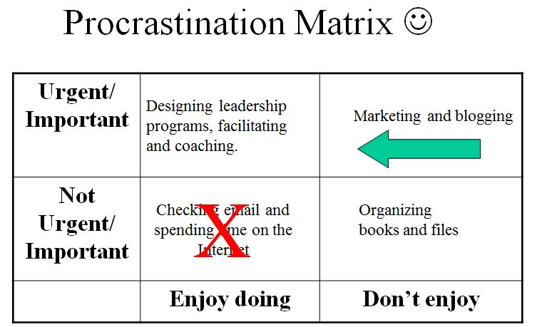 Procrastination Matrix