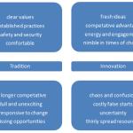 Tradition Innovation Polarity
